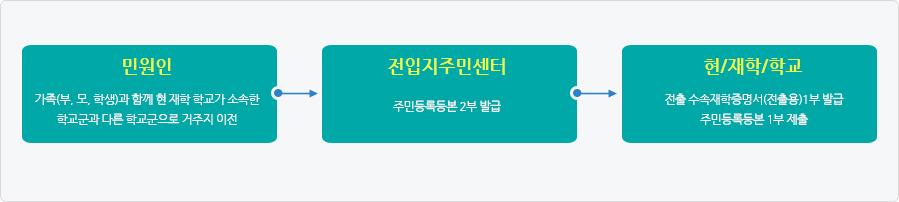 현 재적교 접수 방법(서울 시내 학교 간 전학인 경우만 해당)